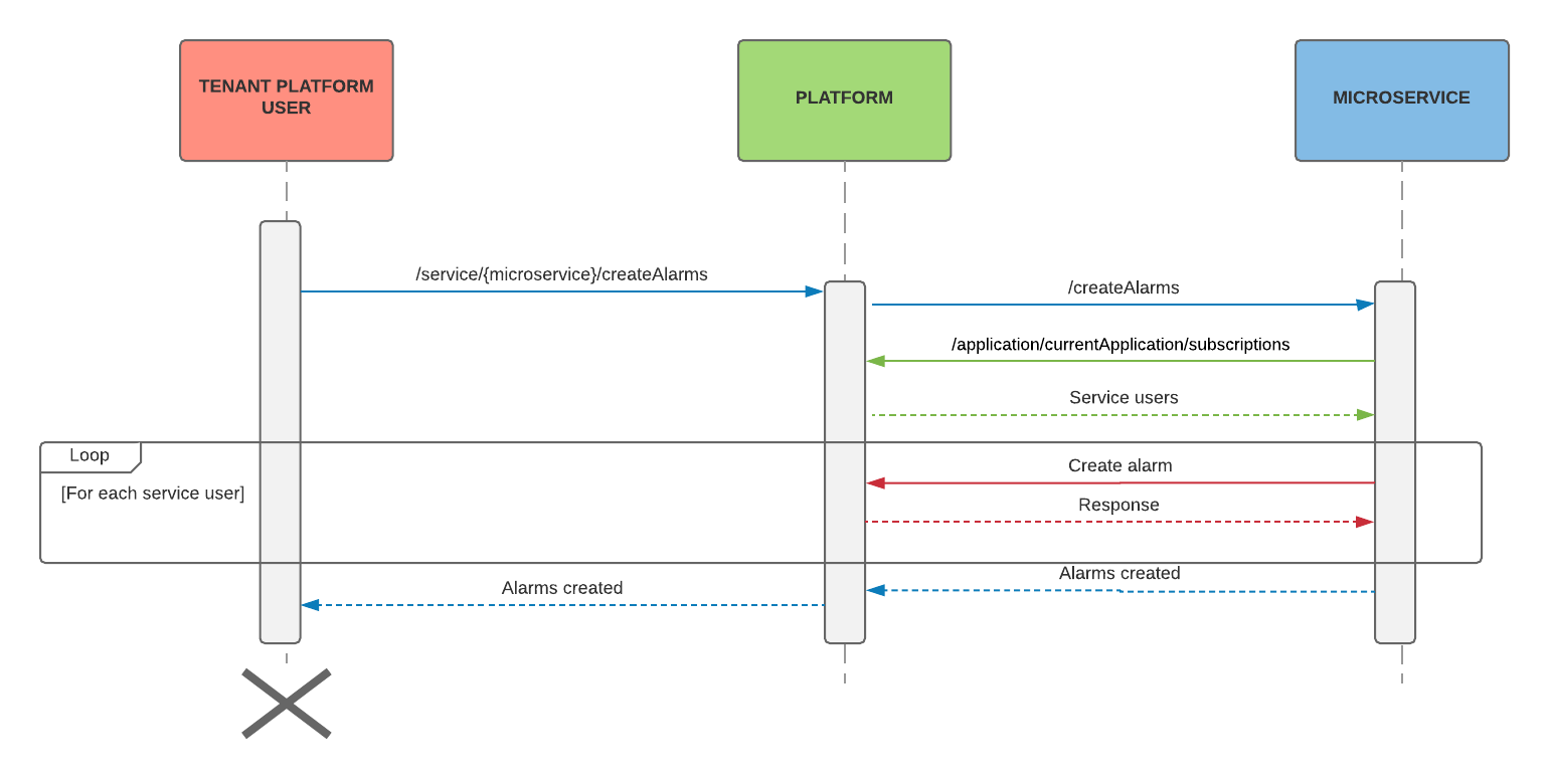 microservice_user_switch_example