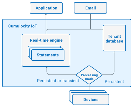 Real-time processing - Cumulocity IoT Guides