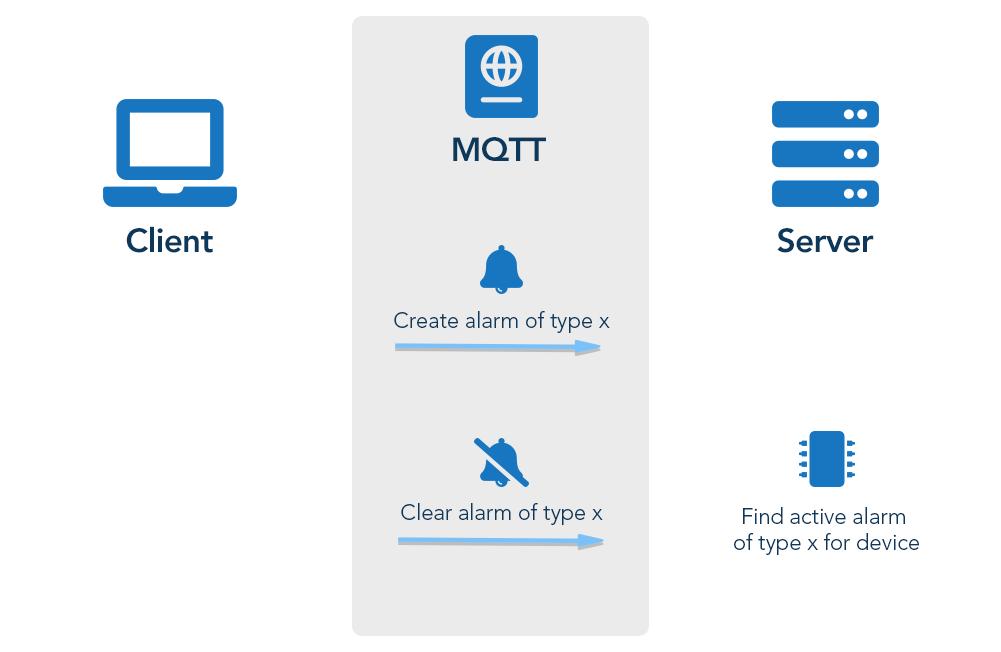 Device integration using MQTT - Cumulocity IoT Guides